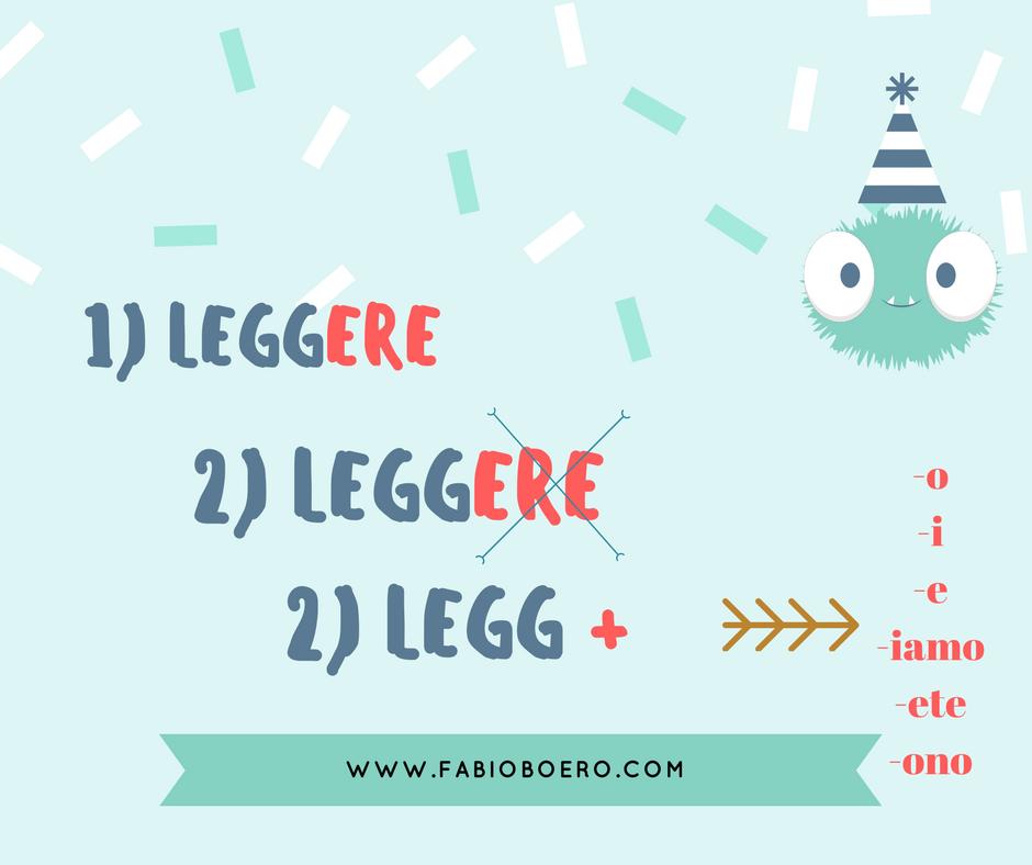 Verbi regolari nella lingua italiana ERE